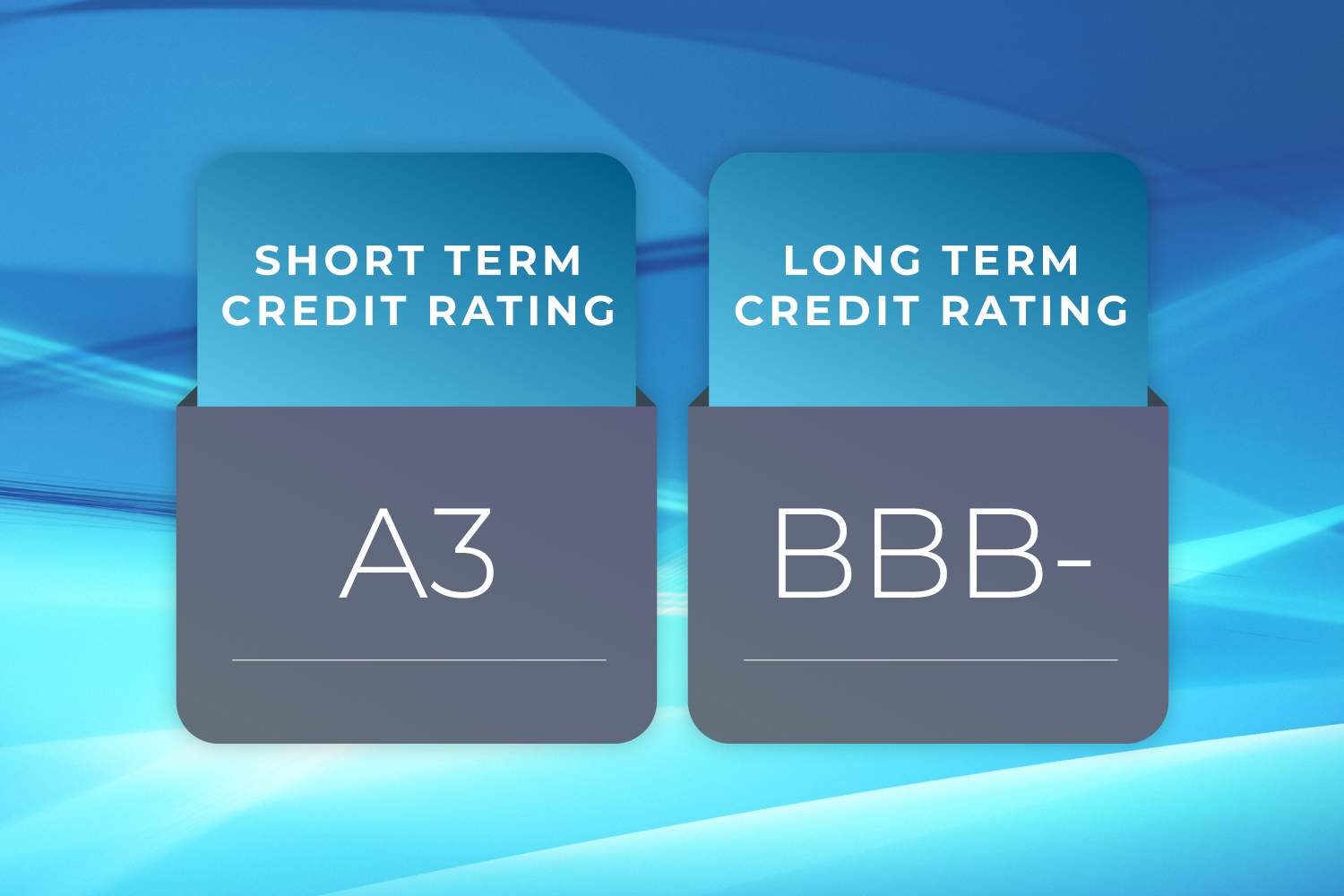 Finance House's Investment Grade Credit Ratings with Stable Outlook- Reaffirmed